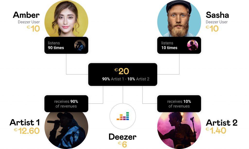 Deezer modelo actual